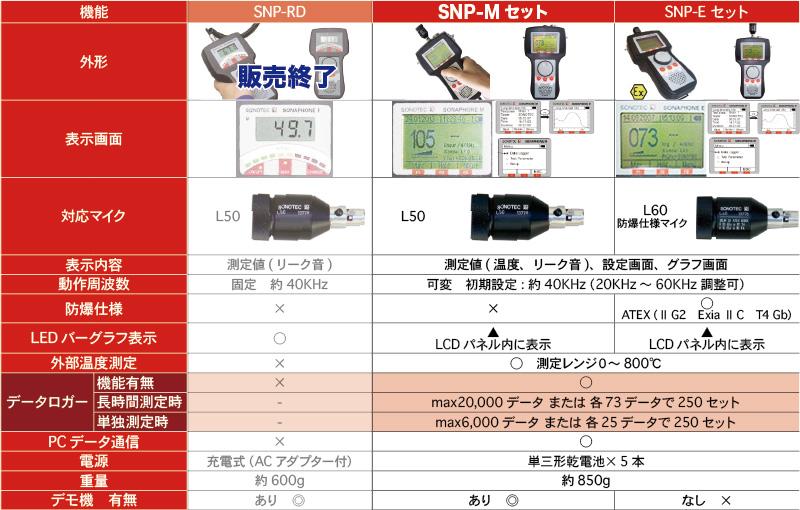超音波デジタルリークテスターSNPシリーズの比較表