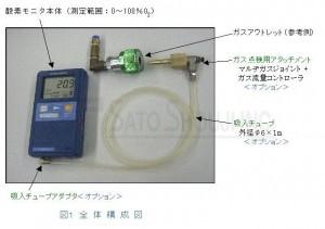 酸素モニターOXYMAN 医療用酸素濃度計