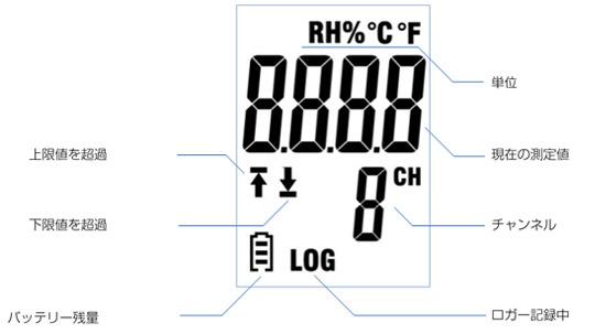 USB温湿度データロガーMJ-UDL-22の製品仕様