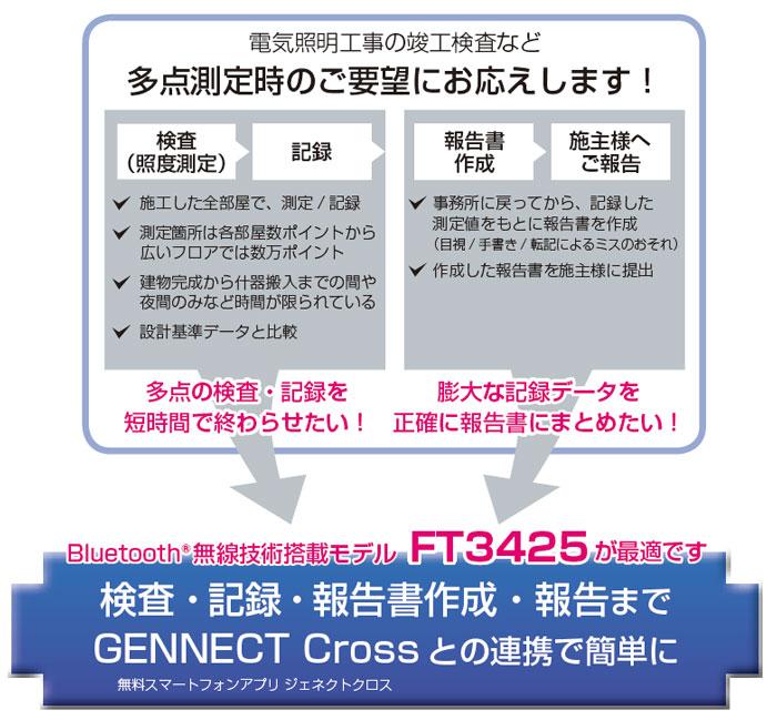 無料スマートフォンアプリ ジェネクトクロスとの連携