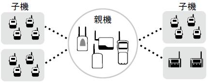 親機との無線通信によるデータ吸い上げイメージ図